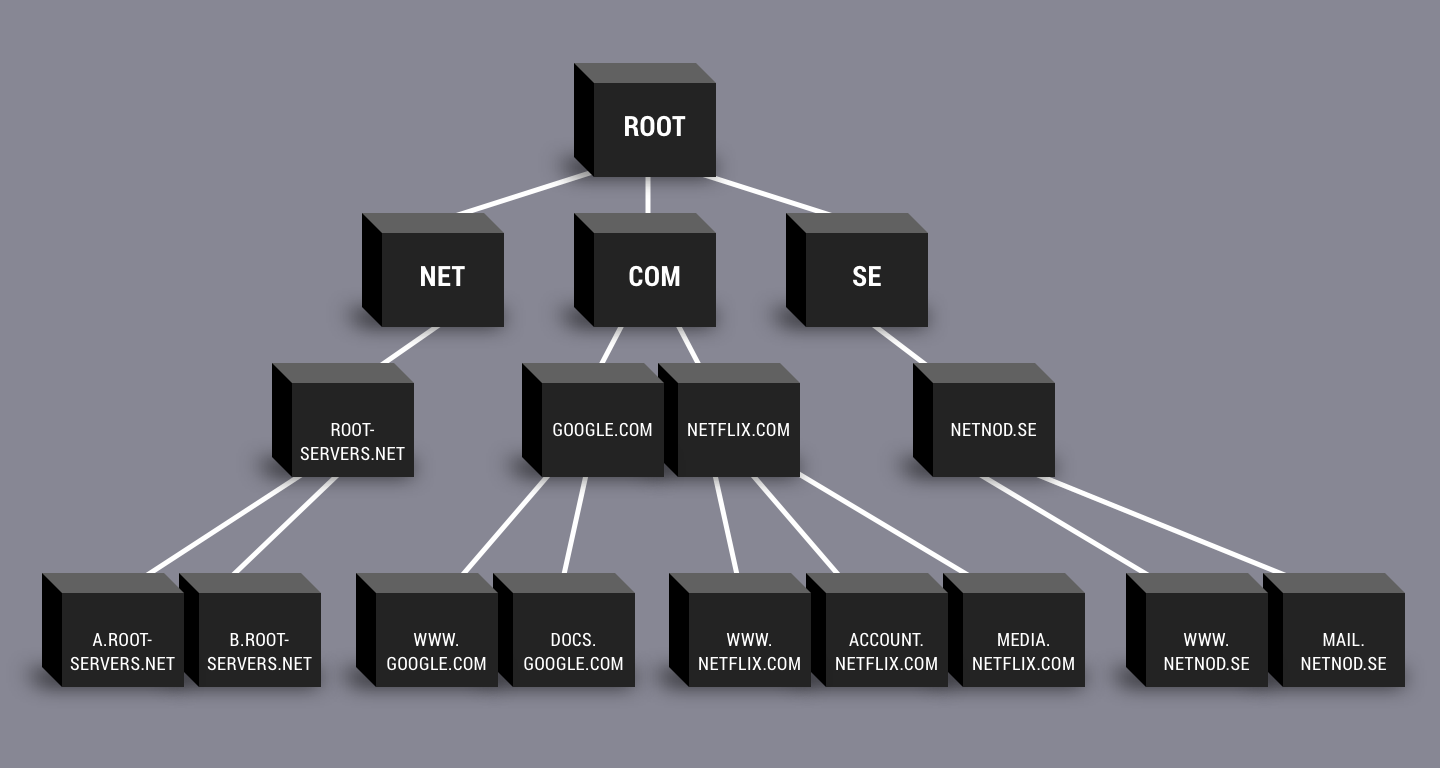 What are root name servers? | Netnod