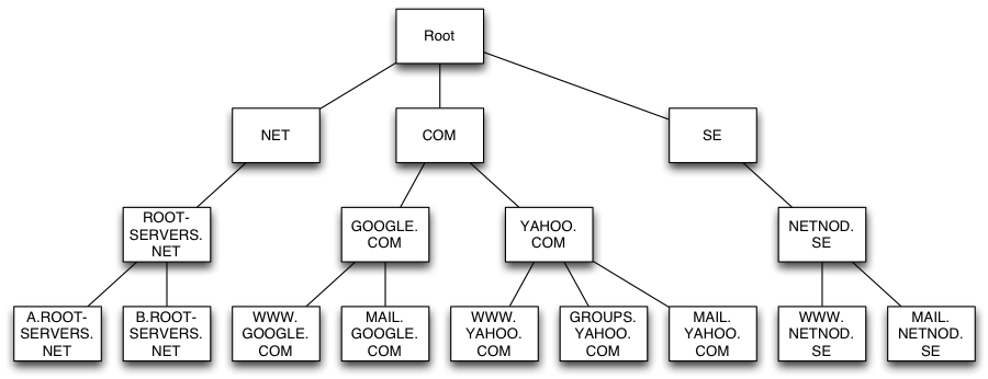 DNS hierarchy example of root servers