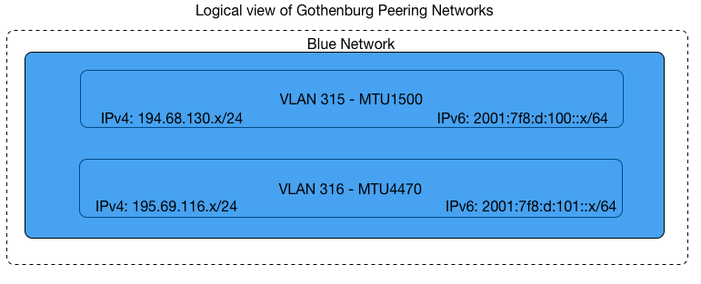 VLAN setup Gothenburg