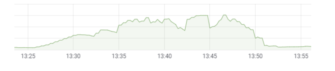Graph of Ddos