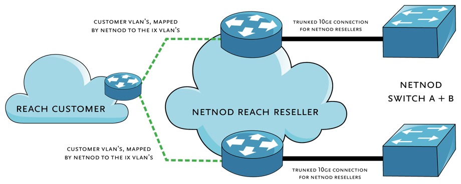 Netnod reach explained